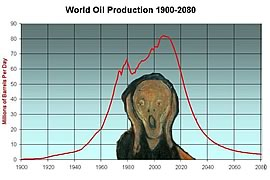 Munch's 'The Scream' on Peak Oil graph.